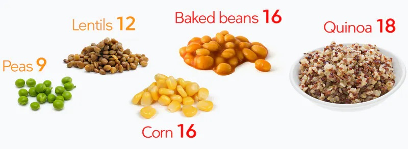 Is Beans Are Keto Friendly?