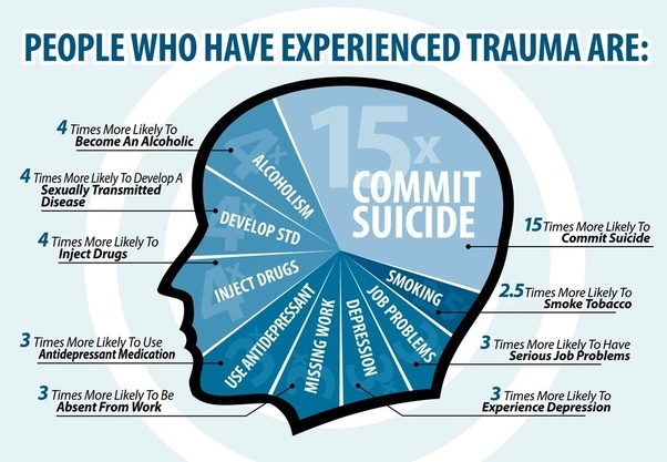 Emotional and Psychological Trauma