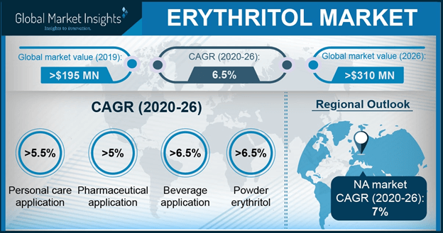 Research on Erythritol